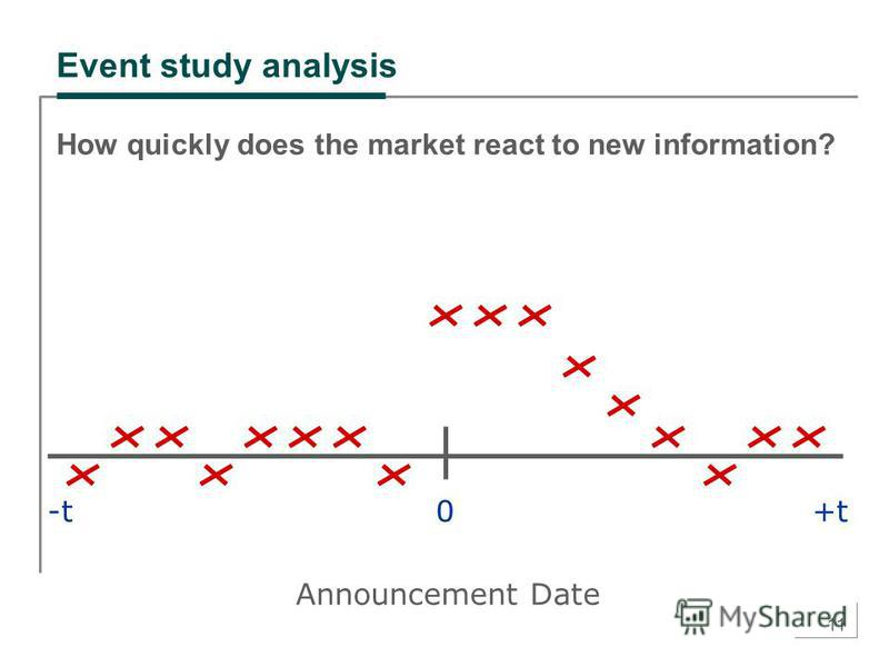 11 Event study analysis How quickly does the market react to new information? 0+t-t Announcement Date