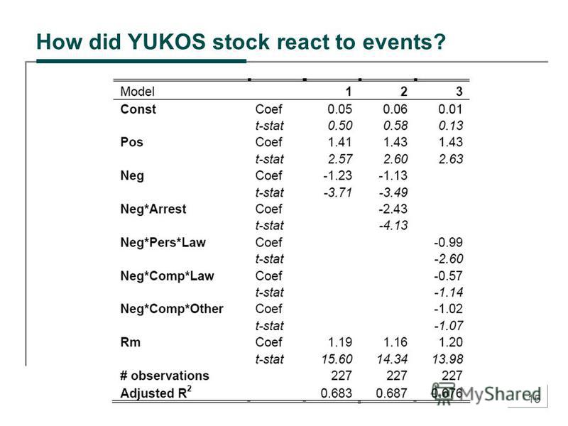 15 How did YUKOS stock react to events?