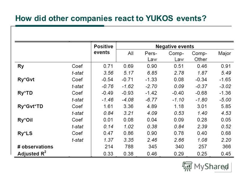 17 How did other companies react to YUKOS events?