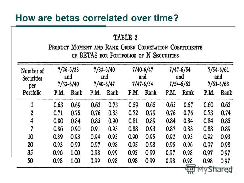 26 How are betas correlated over time?