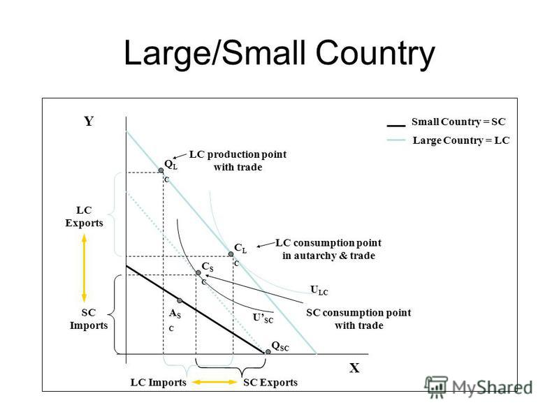 CSCCSC Large/Small Country Y X ASCASC CLCCLC SC Imports SC Exports U LC Small Country = SC Large Country = LC LC consumption point in autarchy & trade LC Exports LC Imports QLCQLC LC production point with trade U SC SC consumption point with trade Q