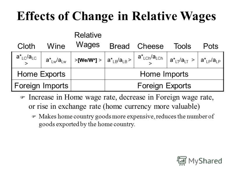 Effects of Change in Relative Wages F Increase in Home wage rate, decrease in Foreign wage rate, or rise in exchange rate (home currency more valuable) F Makes home country goods more expensive, reduces the number of goods exported by the home countr