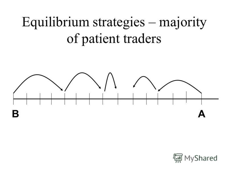 Equilibrium strategies – majority of patient traders BA