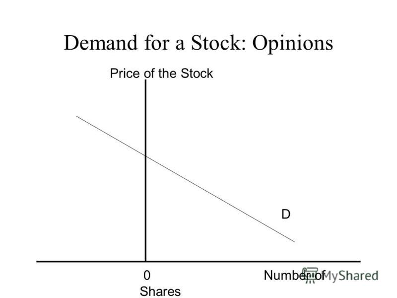 Demand for a Stock: Opinions 0 Number of Shares Price of the Stock D