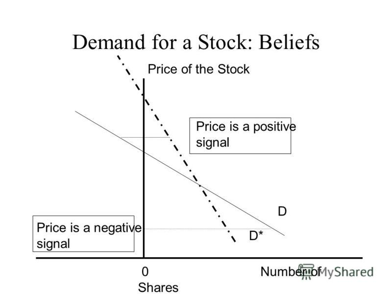 Demand for a Stock: Beliefs 0 Number of Shares Price of the Stock D D* Price is a negative signal Price is a positive signal