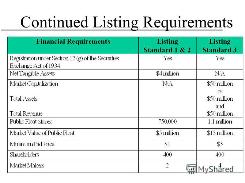 Continued Listing Requirements