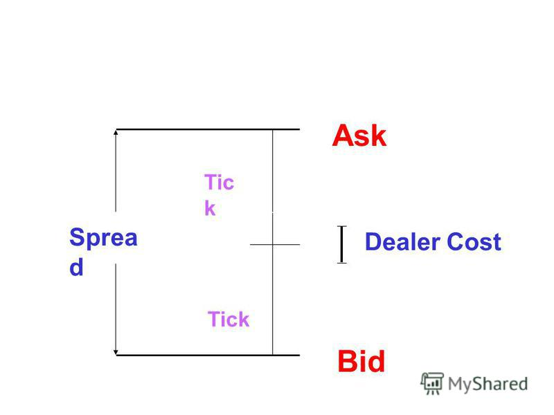 Ask Bid Dealer Cost Tic k Sprea d