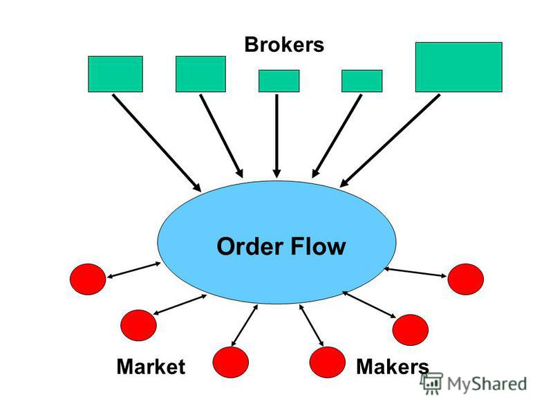 Brokers MarketMakers Order Flow