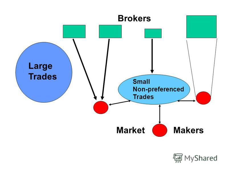 Brokers MarketMakers Large Trades Small Non-preferenced Trades