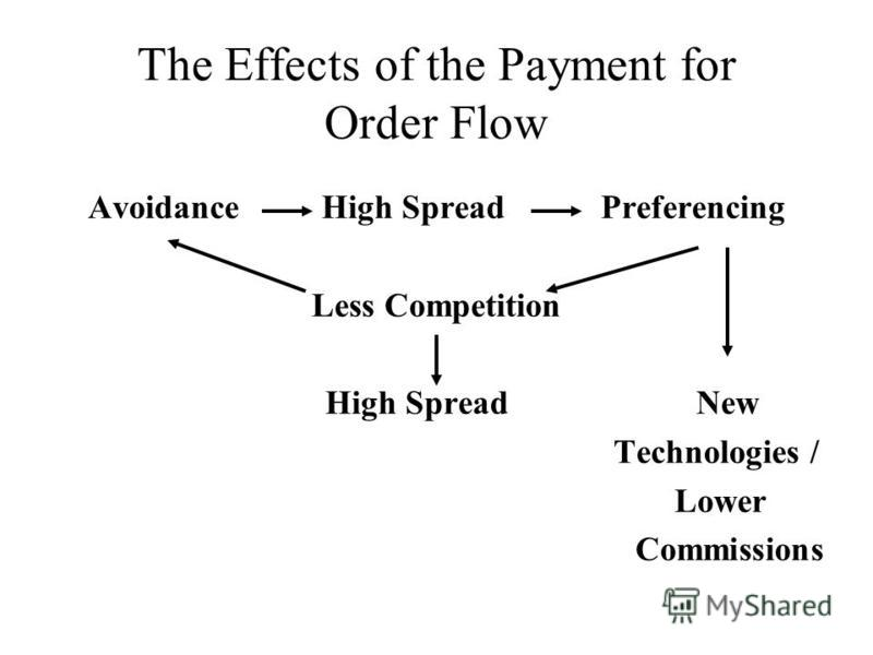 The Effects of the Payment for Order Flow Avoidance High Spread Preferencing Less Competition High Spread New Technologies / Lower Commissions