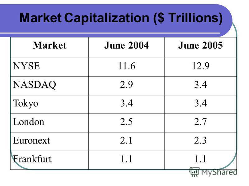 Market Capitalization ($ Trillions) MarketJune 2004June 2005 NYSE11.612.9 NASDAQ2.93.4 Tokyo3.4 London2.52.7 Euronext2.12.3 Frankfurt1.1
