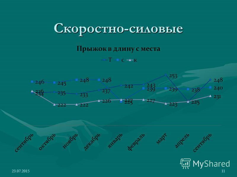 Скоростно-силовые 23.07.201511