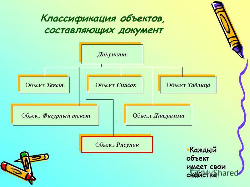 Классификация объектов, составляющих документ Документ Объект Текст Объект Список Объект Таблица Объект Фигурный текст Объект Диаграмма Объект Рисунок §Каждый объект имеет свои свойства.