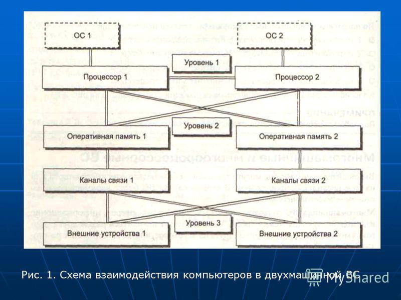 Рис. 1. Схема взаимодействия компьютеров в двухмашинной ВС