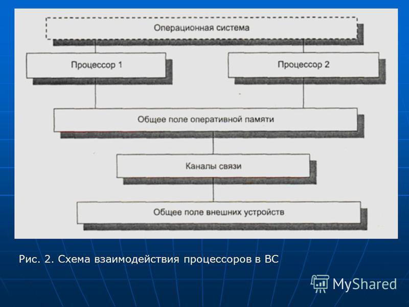 Рис. 2. Схема взаимодействия процессоров в ВС