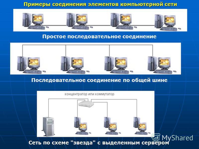 Примеры соединения элементов компьютерной сети Простое последовательное соединение Последовательное соединение по общей шине Сеть по схеме звезда с выделенным сервером