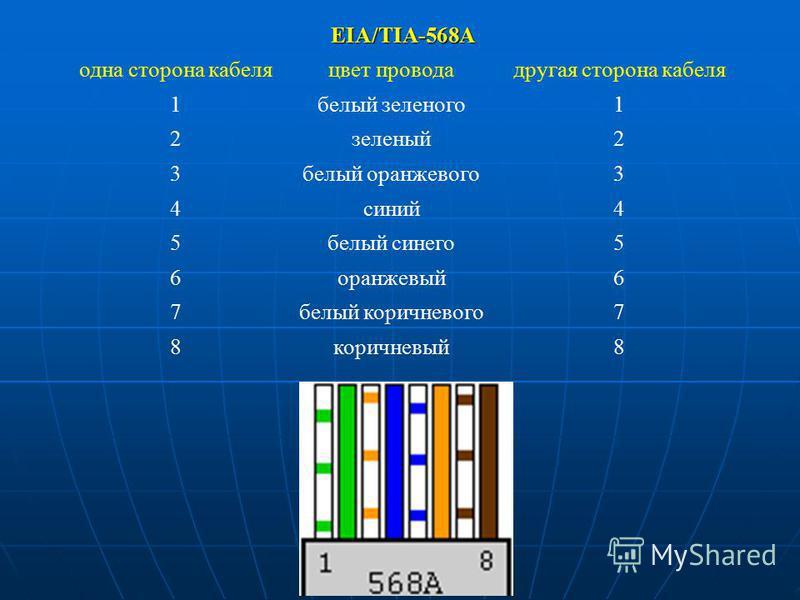 EIA/TIA-568A одна сторона кабеля цвет провода другая сторона кабеля 1 белый зеленого 1 2 зеленый 2 3 белый оранжевого 3 4 синий 4 5 белый синего 5 6 оранжевый 6 7 белый коричневого 7 8 коричневый 8