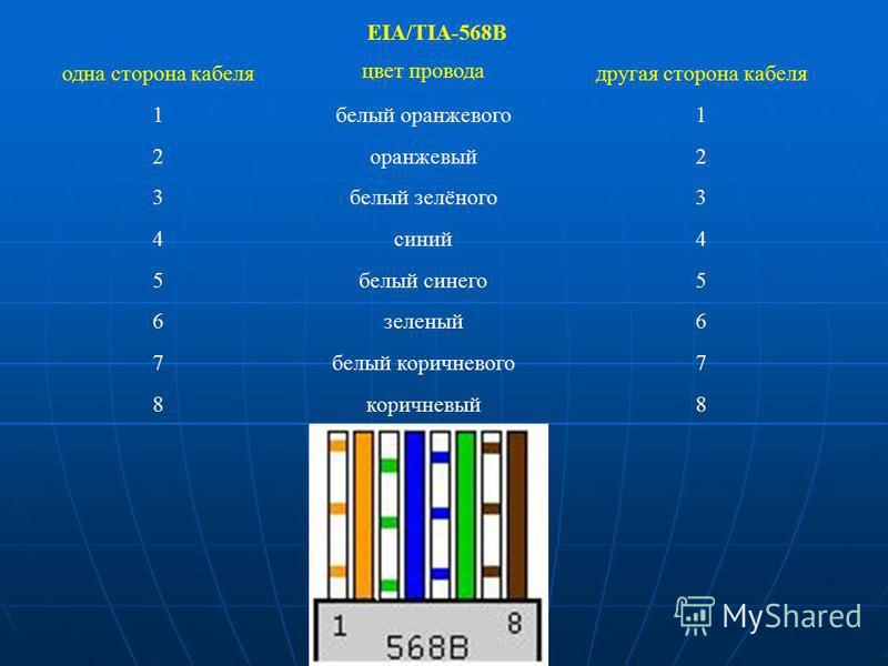 EIA/TIA-568B одна сторона кабеля цвет провода другая сторона кабеля 1 белый оранжевого 1 2 оранжевый 2 3 белый зелёного 3 4 синий 4 5 белый синего 5 6 зеленый 6 7 белый коричневого 7 8 коричневый 8