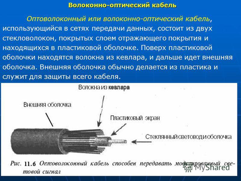 Волоконно-оптический кабель Оптоволоконный или волоконно-оптический кабель, использующийся в сетях передачи данных, состоит из двух стекловолокон, покрытых слоем отражающего покрытия и находящихся в пластиковой оболочке. Поверх пластиковой оболочки н