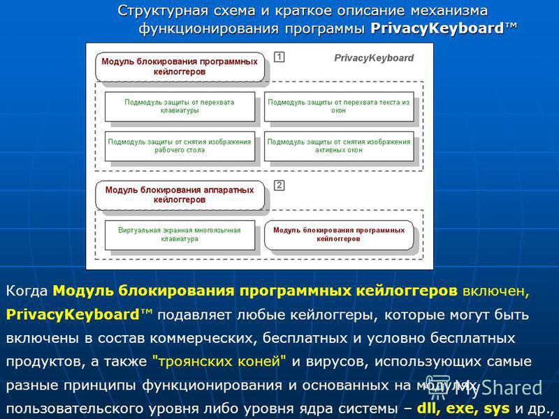 Структурная схема и краткое описание механизма функционирования программы PrivacyKeyboard Когда Модуль блокирования программных кейлоггеров включен, PrivacyKeyboard подавляет любые кейлоггеры, которые могут быть включены в состав коммерческих, беспла