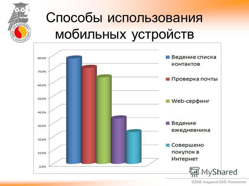 ©2006 Академия БМС Консалтинг Способы использования мобильных устройств