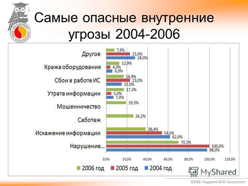 ©2006 Академия БМС Консалтинг Самые опасные внутренние угрозы 2004-2006