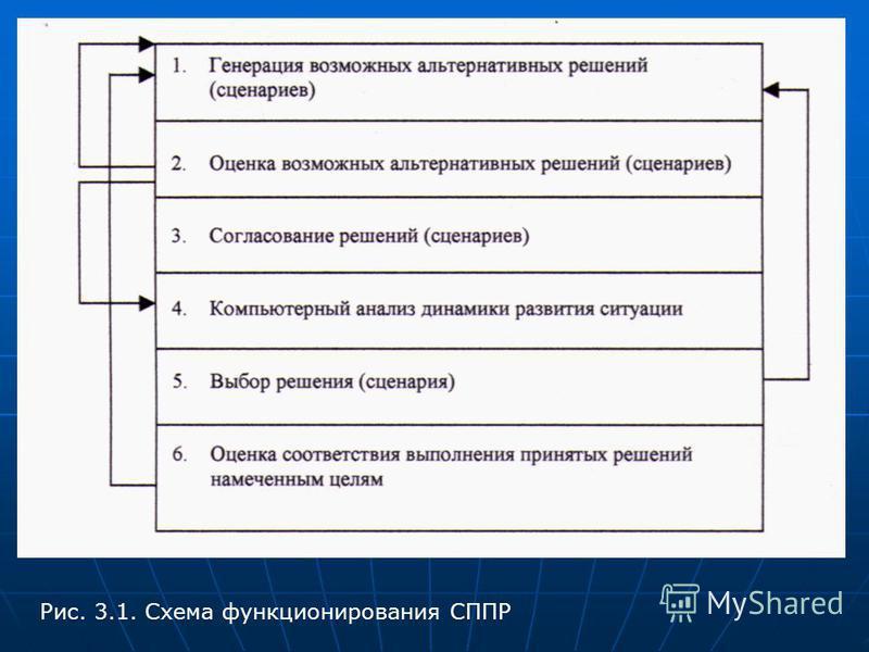 Рис. 3.1. Схема функционирования СППР