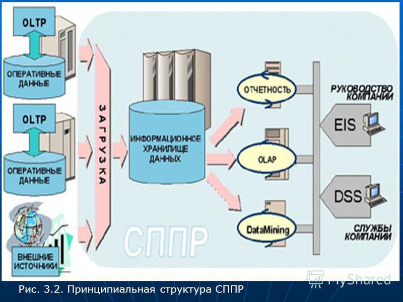 Рис. 3.2. Принципиальная структура СППР