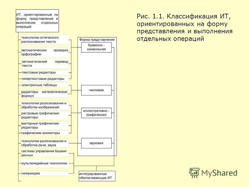 Рис. 1.1. Классификация ИТ, ориентированных на форму представления и выполнения отдельных операций
