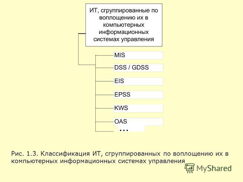 Рис. 1.3. Классификация ИТ, сгруппированных по воплощению их в компьютерных информационных системах управления