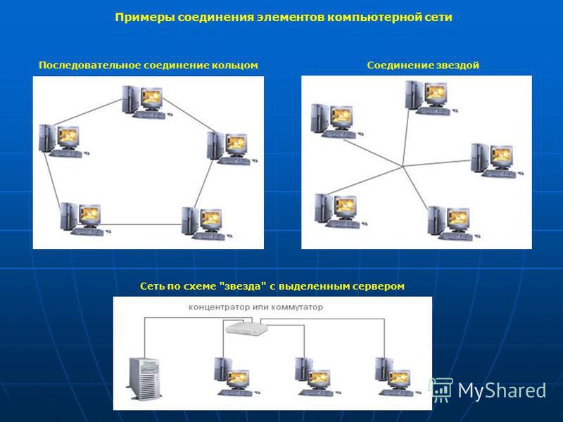 Примеры соединения элементов компьютерной сети Последовательное соединение кольцом Соединение звездой Сеть по схеме звезда с выделенным сервером