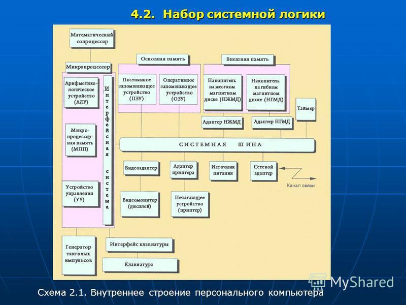 4.2. Набор системной логики Схема 2.1. Внутреннее строение персонального компьютера