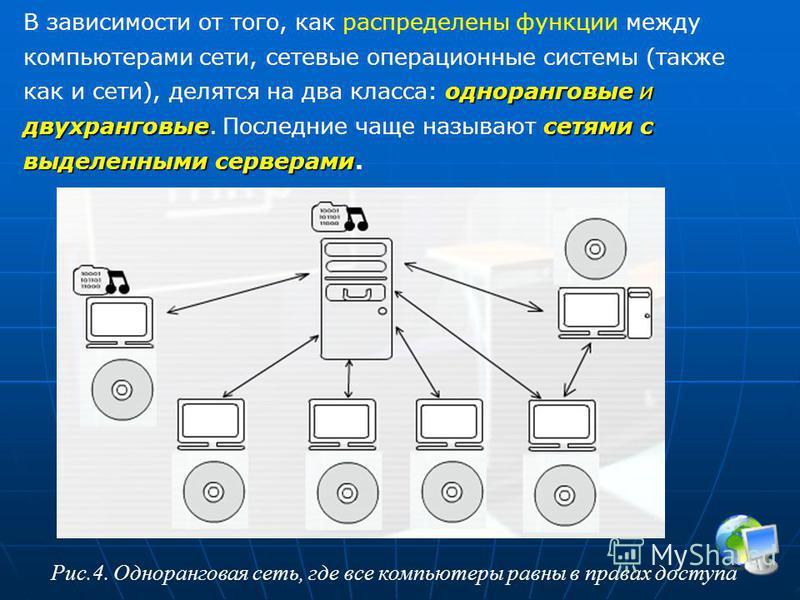 одноранговые и двухранговыесетями с выделенными серверами В зависимости от того, как распределены функции между компьютерами сети, сетевые операционные системы (также как и сети), делятся на два класса: одноранговые и двухранговые. Последние чаще наз