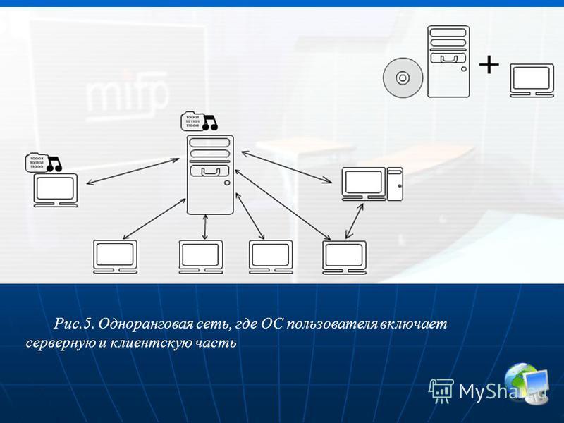 Рис.5. Одноранговая сеть, где ОС пользователя включает серверную и клиентскую часть
