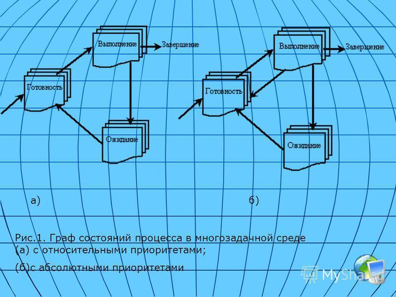 Рис.1. Граф состояний процесса в многозадачной среде (а) с относительными приоритетами; (б)с абсолютными приоритетами а)б)