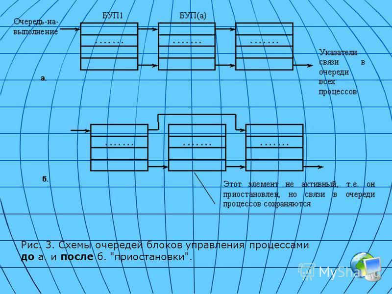 Рис. 3. Схемы очередей блоков управления процессами до а. и после б. приостановки.