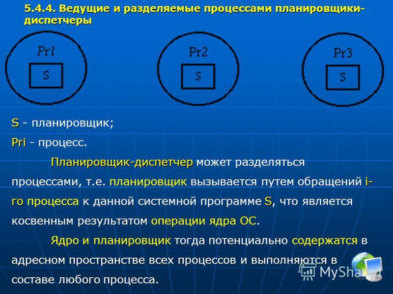 5.4.4. Ведущие и разделяемые процессами планировщики- диспетчеры S S - планировщик; Pri Pri - процесс. Планировщик-диспетчер i- гоS Планировщик-диспетчер может разделяться процессами, т.е. планировщик вызывается путем обращений i- го процесса к данно