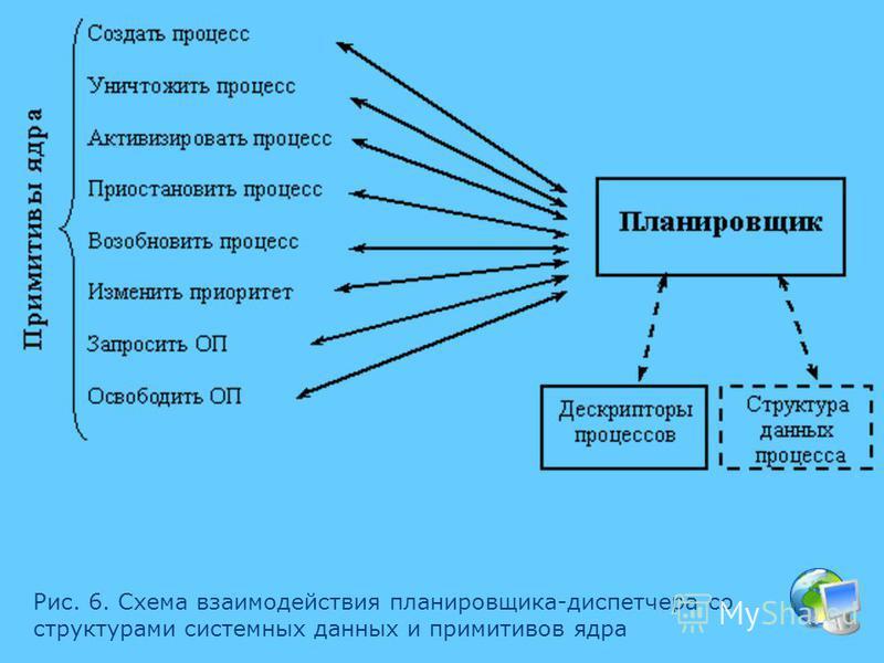 Рис. 6. Схема взаимодействия планировщика-диспетчера со структурами системных данных и примитивов ядра