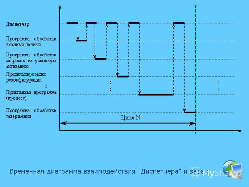 Временная диаграмма взаимодействия Диспетчера и задач