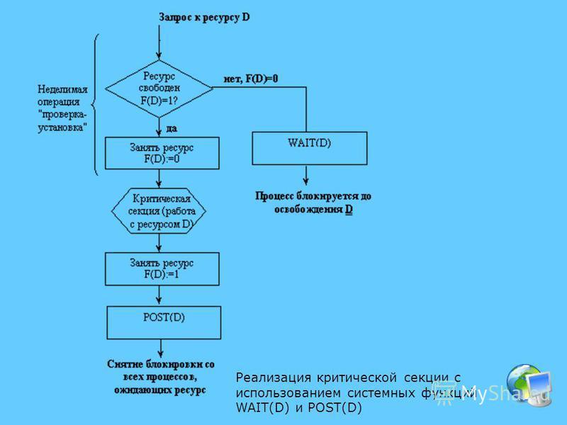 Реализация критической секции с использованием системных функций WAIT(D) и POST(D)