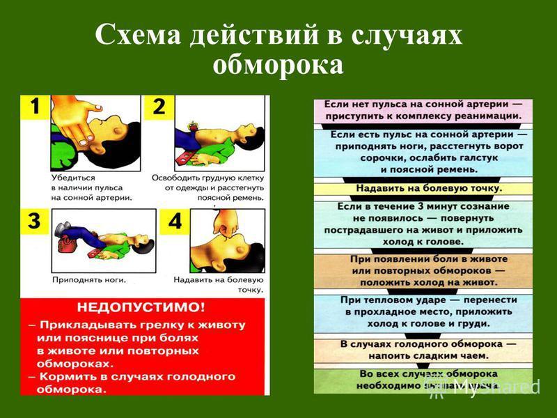 Схема действий в случаях обморока