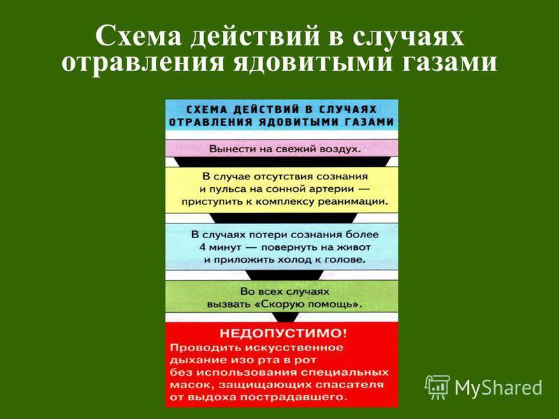 Схема действий в случаях отравления ядовитыми газами