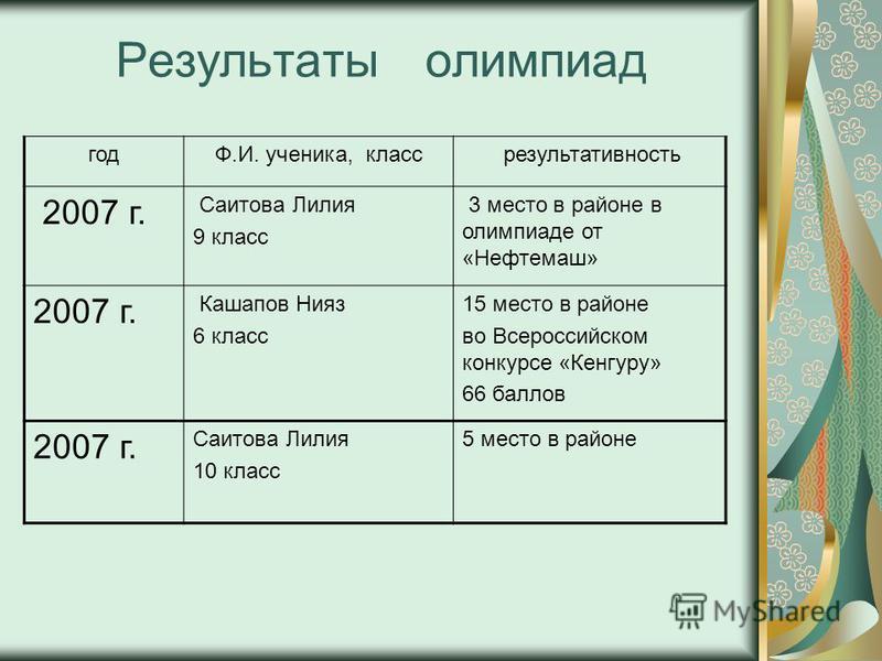 Результаты олимпиад года.И. ученика, класс результативность 2007 г. Саитова Лилия 9 класс 3 место в районе в олимпиаде от «Нефтемаш» 2007 г. Кашапов Нияз 6 класс 15 место в районе во Всероссийском конкурсе «Кенгуру» 66 баллов 2007 г. Саитова Лилия 10