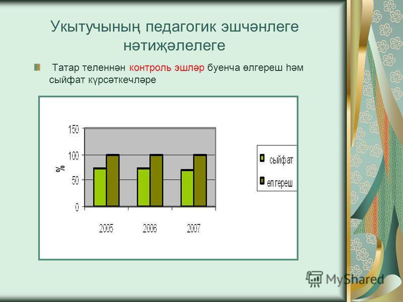 Укытучының педагогик эшчәнлеге нәтиҗәлелеге Татар теленнән контроль эшләр буенча өлгереш һәм сыйфат күрсәткечләре