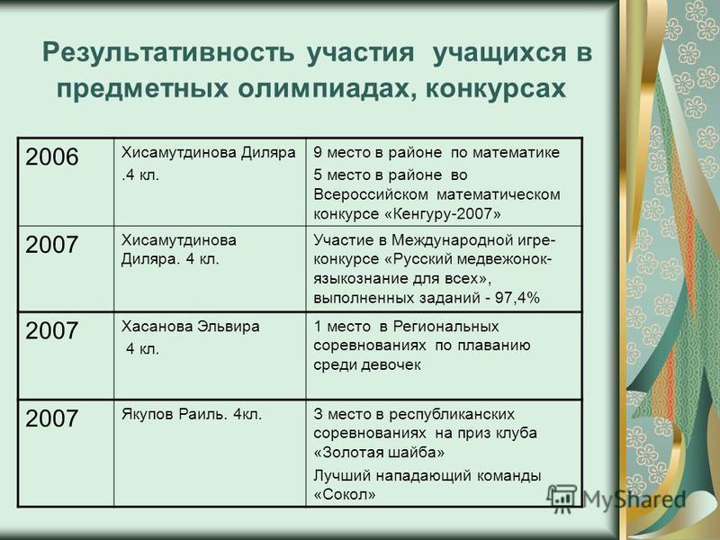 Результативность участия учащихся в предметных олимпиадах, конкурсах 2006 Хисамутдинова Диляра.4 кл. 9 место в районе по математике 5 место в районе во Всероссийском математическом конкурсе «Кенгуру-2007» 2007 Хисамутдинова Диляра. 4 кл. Участие в Ме