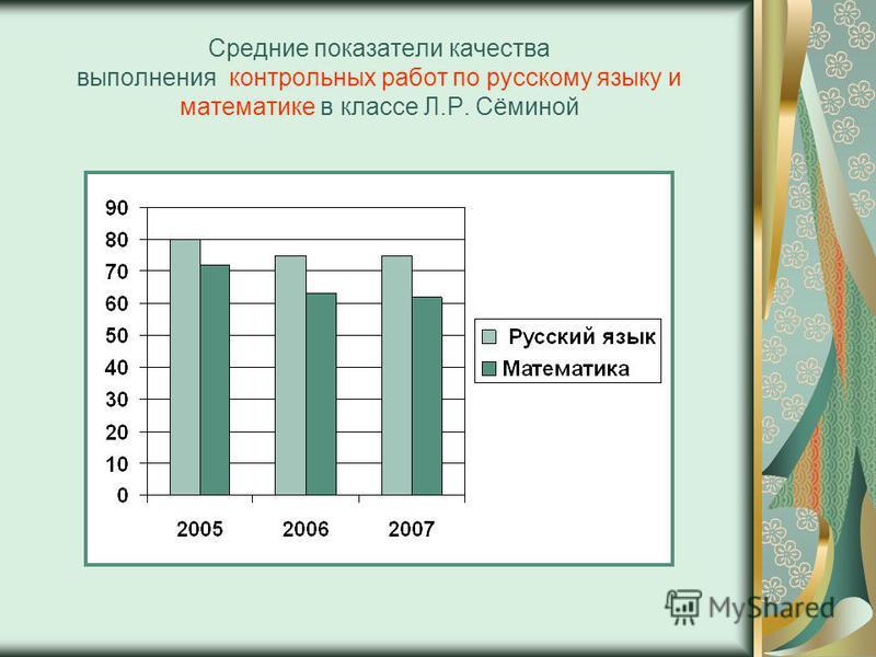 Средние показатели качества выполнения контрольных работ по русскому языку и математике в классе Л.Р. Сёминой