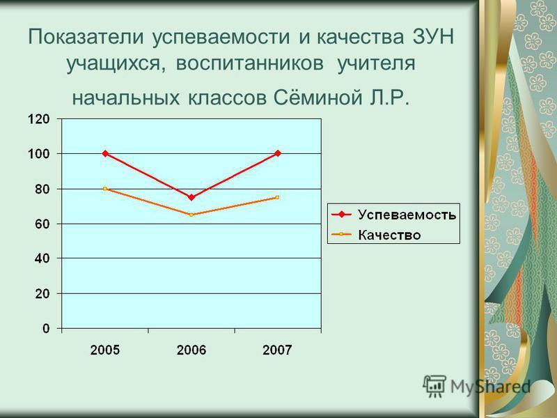 Показатели успеваемости и качества ЗУН учащихся, воспитанников учителя начальных классов Сёминой Л.Р.