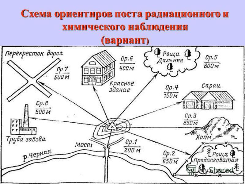 Схема ориентиров поста радиационного и химического наблюдения (вариант )