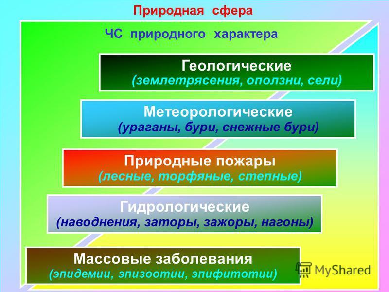 Природная сфера Геологические (землетрясения, оползни, сели) Метеорологические (ураганы, бури, снежные бури) Природные пожары (лесные, торфяные, степные) Гидрологические (наводнения, заторы, зажоры, нагоны) Массовые заболевания ( эпидемии, эпизоотии,