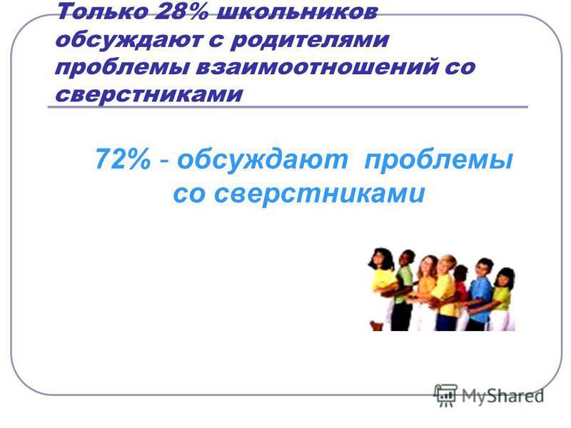 Только 28% школьников обсуждают с родителями проблемы взаимоотношений со сверстниками 72% - обсуждают проблемы со сверстниками